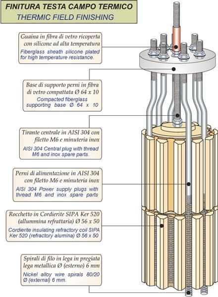 Calentadores monotubo para lìquidos